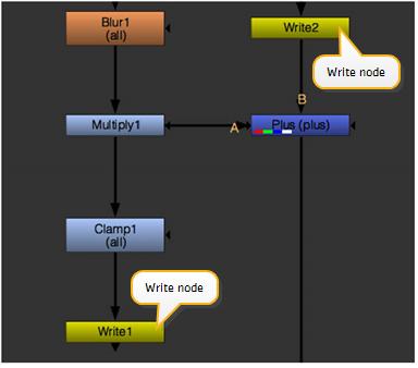 Output (Write) Nodes